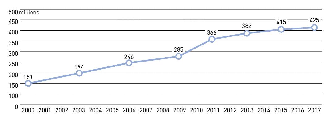 Số người mắc bệnh tiểu đường ngày càng gia tăng